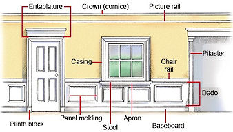 Interior Moulding – Go Green Building Supply